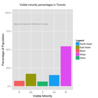 Toronto_City_Groups