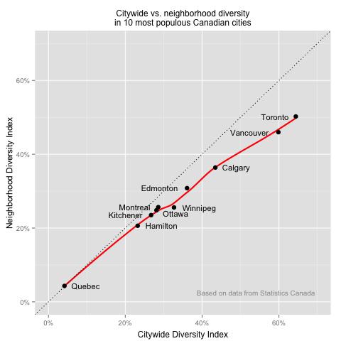 Canada_City_Diversity