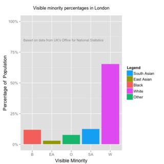 London_City_Groups